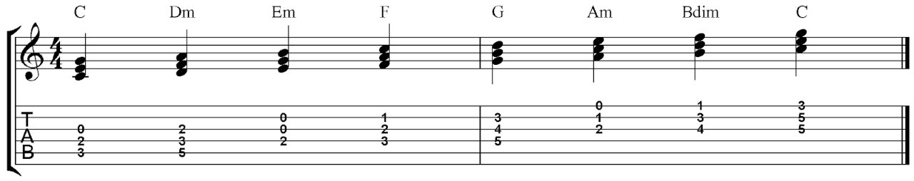 How to Choose Chords for Your Melody