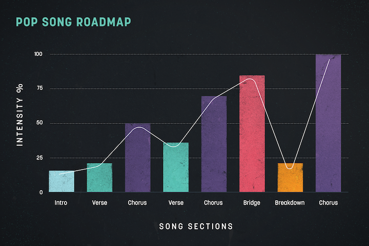 9 Ways to Make Sure Your Song Takes Us on a Journey