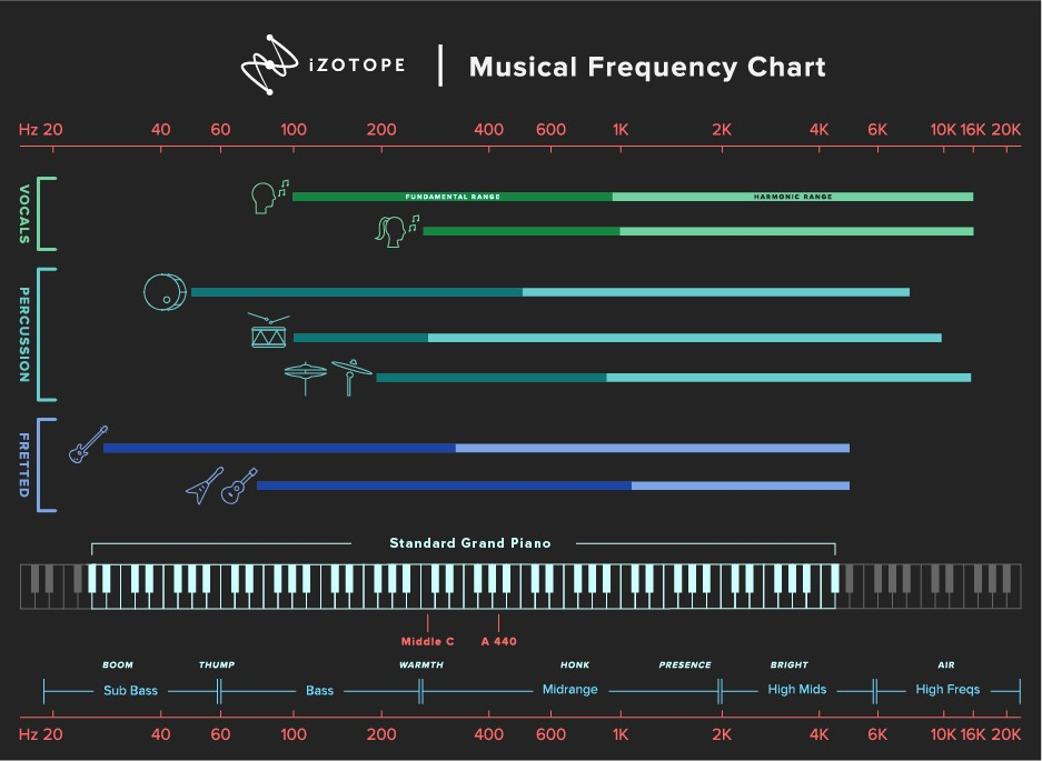 iZotope Musical Frequency Chart