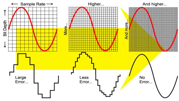 Image result for bitrate sampling rate