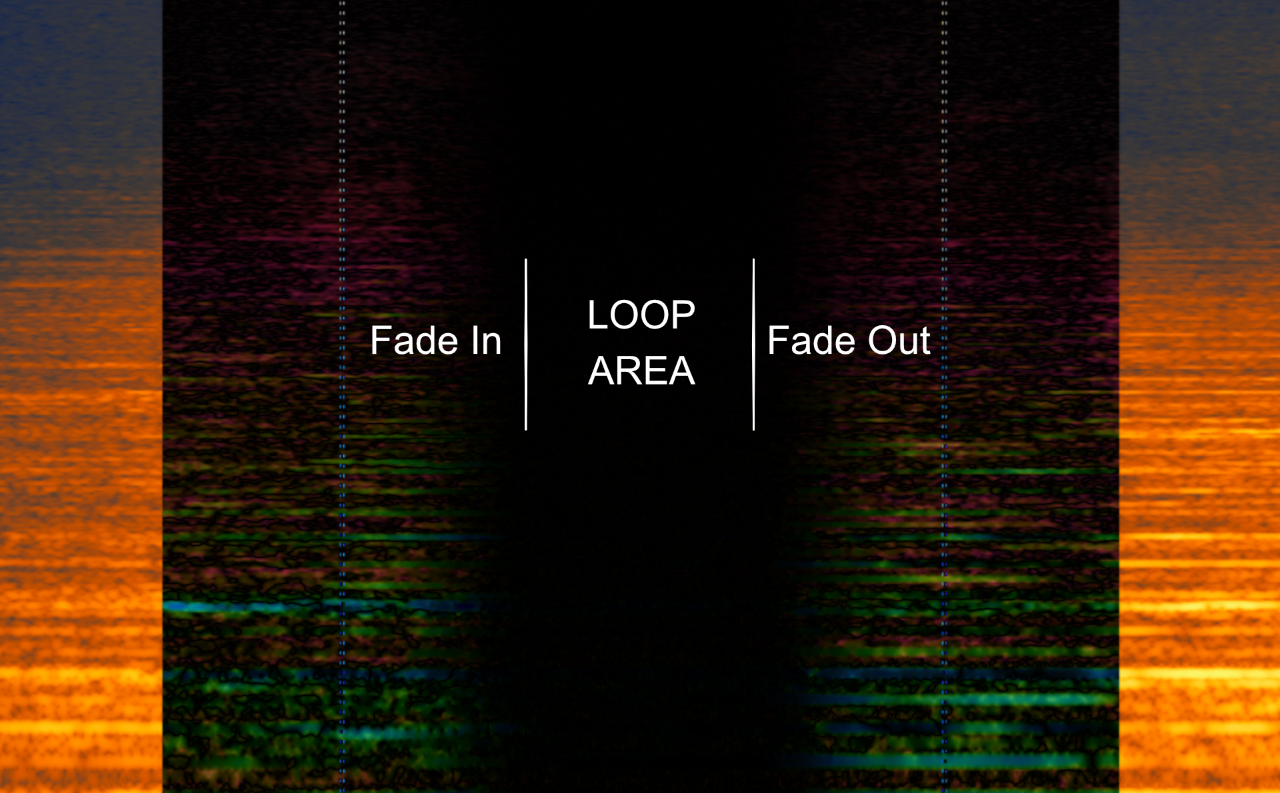 The dark area depicts where I can get a sample-accurate loop point.