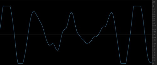 Truncated peaks of the clipped waveform
