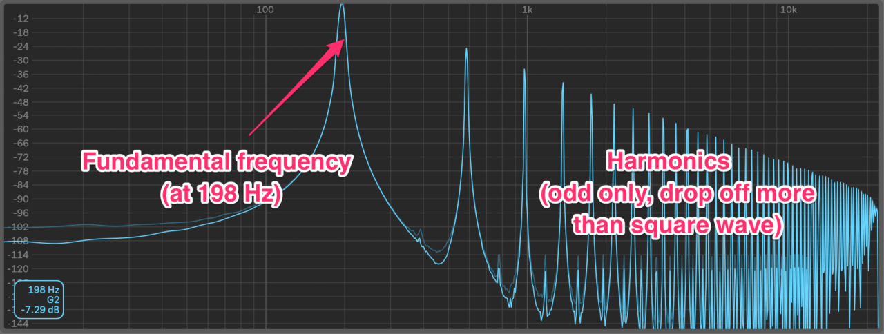 Triangle wave frequency content