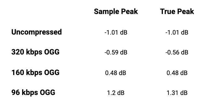 Sin comprimir tiene un pico de muestra de -1,01 decibeles, el pico verdadero es el mismo. 320 kilobits por segundo OGG tiene un pico de muestra de -0,59 decibeles, el pico verdadero es 0,03 decibeles más alto. 160 kilobits por segundo OGG tiene un pico de muestra de 0,48 decibeles, el pico verdadero es el mismo. 92 kilobits por segundo OGG tiene un pico de muestra de 1.2 decibelios, el pico verdadero 0.1 decibeles más alto.