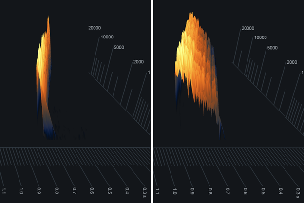 Insight 2's Spectrogram results for the lowest (left) and highest (right) possible settings for Space, Time, and Size