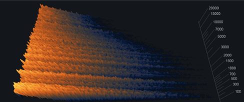 Spectrogram result with a 20 kHz Damping Frequency and a Damping Amount of 11