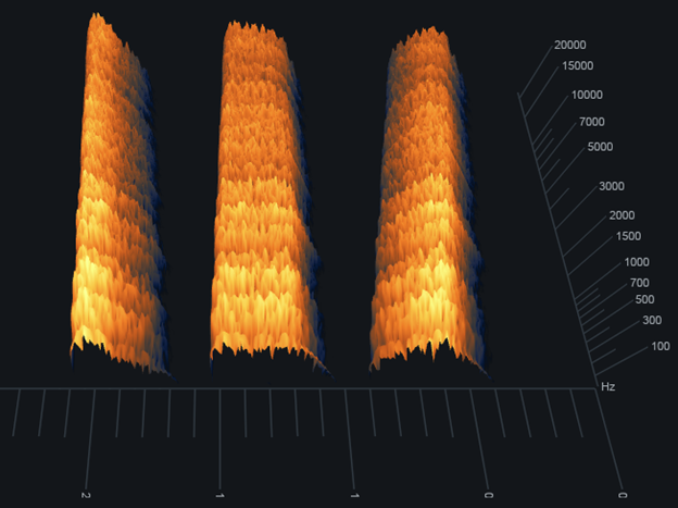 Spectrogram results for Angle settings of 0 (left), 50 (center), and 100 (right)