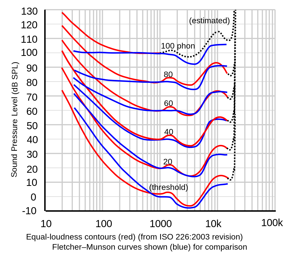 Comparison of Fletcher-Munson and ISO 226:2003 equal loudness contours
