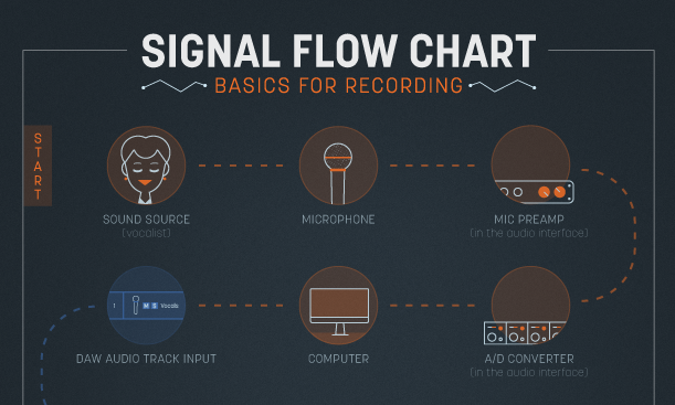Downloadable Charts to Understand Audio Signal Flow in a DAWiZotope