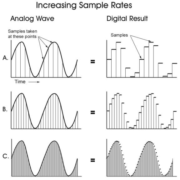 Graphs showing the basics of sample rate