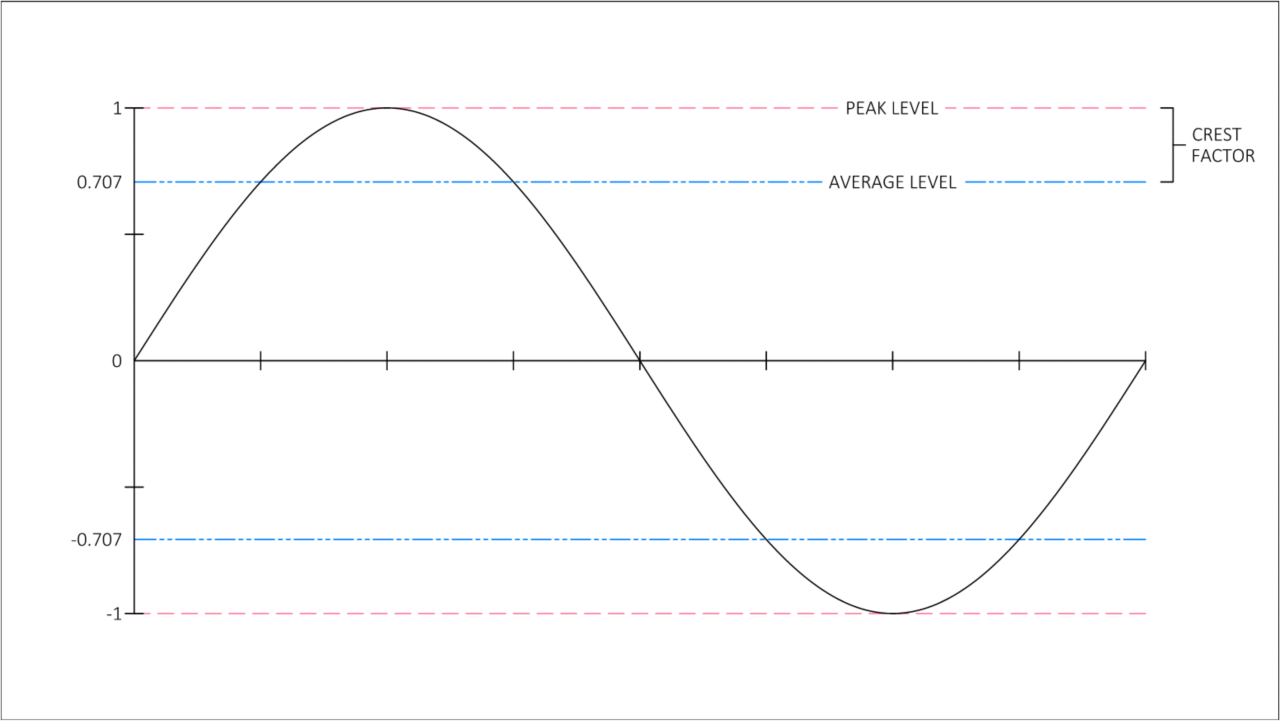 Graph showing peak and average level of a sine wave